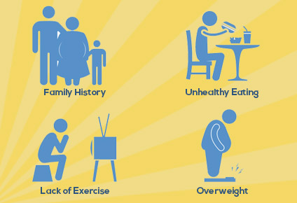 obesity lack of exercise essay Obesity is a major risk for many diseases but regular physical activity prevents you from obesity daily exercise lessons body fats and gets better the body ability to use calories when physical activity is united with proper nutrition, it reduces the chances of fatness and prevents obesity.